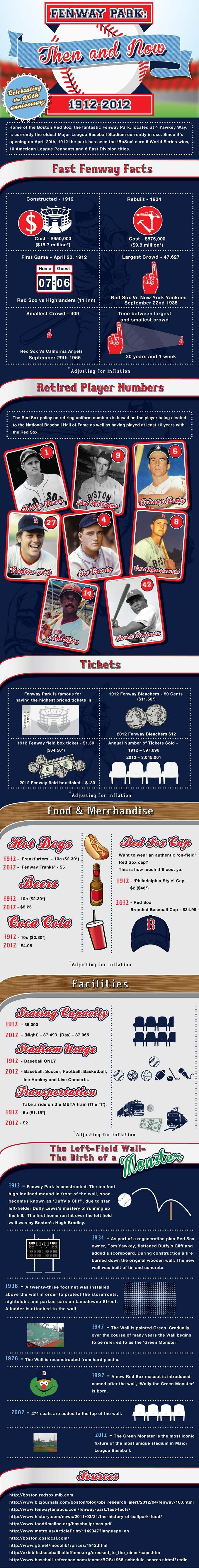 The Red Sox May BLOW, But The History Of Fenway Park Is Still MAD COOL (INFOGRAPHIC)