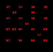 se llama número racional a todo número que puede representarse como el cociente de dos números enteros  es decir, una fracción común a/b con numerador a y denominador b distinto de cero. El término «racional» alude a fracción o parte de un todo. El conjunto de los números racionales se denota por Q (o bien , en Blackboard bold) que deriva de «cociente» (Quotient en varios idiomas europeos). Este conjunto de números incluye a los números enteros (), y es un subconjunto de los números reales…