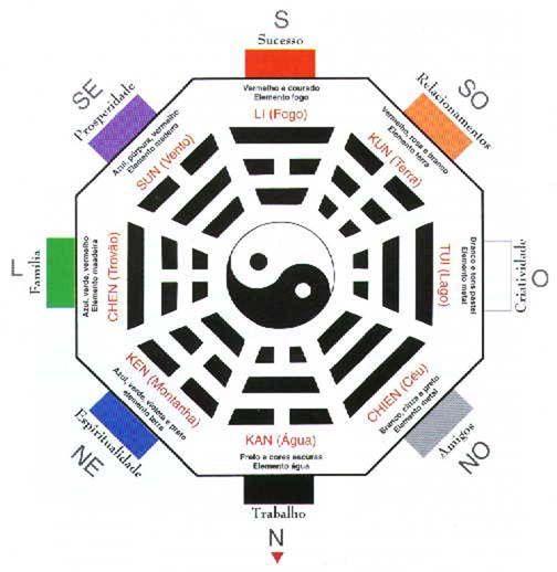 40 best FENG SHUI ELEMENTS images on Pinterest Spiritual - feng shui garten bagua