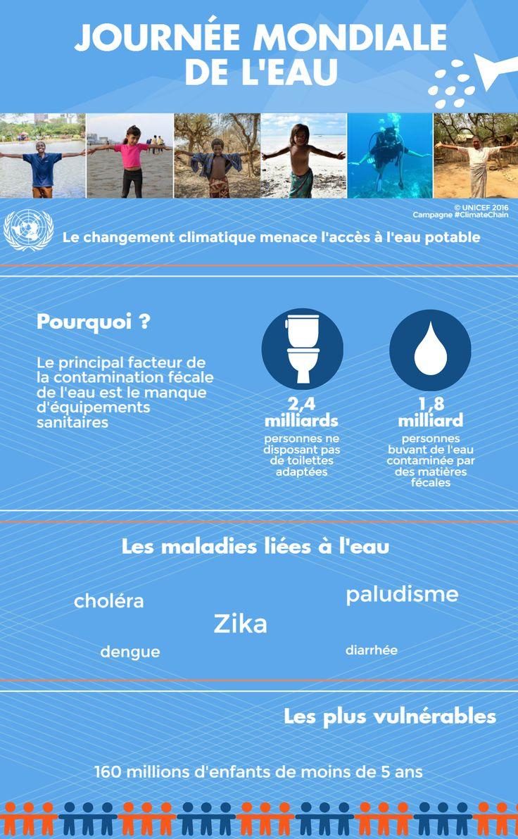 22 mars 2016 – Journée mondiale de l'eau. Selon l'UNICEF, le changement climatique menace l'approvisionnement en eau et la sûreté de l'eau pour des millions d'enfants.