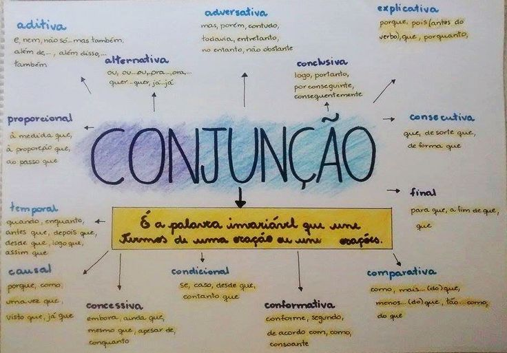 Mapa Mental: Conjuncoes                                                                                                                                                     Mais
