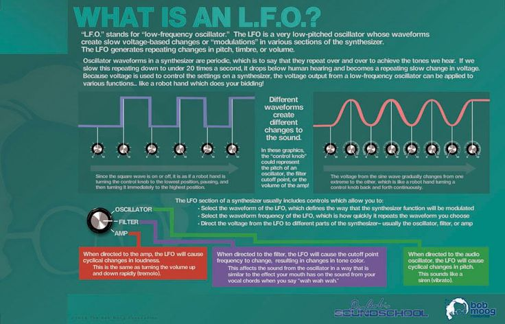Great primer on LFOs from @moogfoundation
