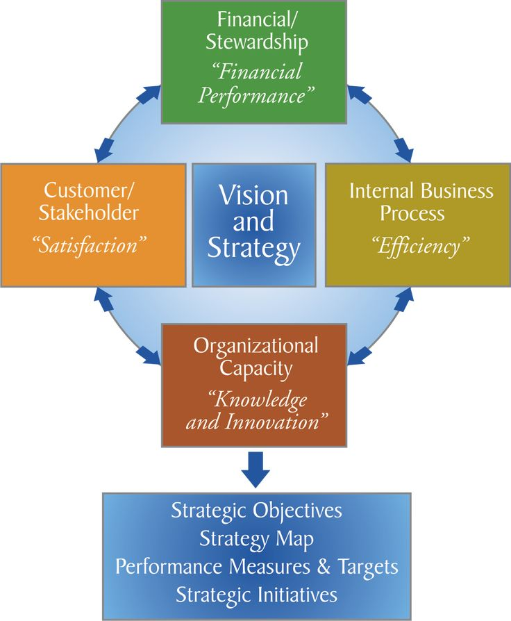 balanced scorecard for the automotive industry The goal of this study is to use the balanced scorecard framework to improve the  alignment of  figure 4- 1 model of the aluminum industry supply chain    the framework provides a vehicle for translating an organization's mission, vision ,.