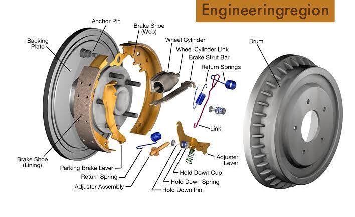 Drum Brake Brakes System Brakesystem
