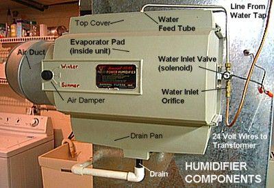 Home Furnace Humidifier.