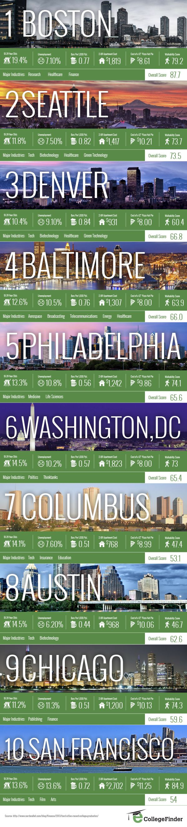 best cities for recent graduates - hopefully going to law school in one of these cities