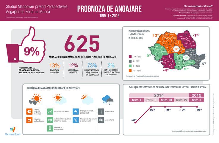 Angajatorii din Romania sunt de un optimism ponderat in intervalul ianuarie - martie 2015, anuntand un ritm de angajare moderat, dar pozitiv, aflam din Studiul Manpower privind Perspectivele Angajarii de Forta de Munca.