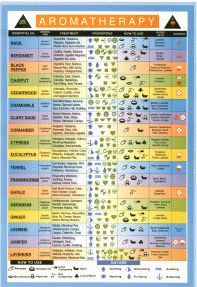 Free Essential Oil Use Chart - A Quick Reference for Choosing and Using Appropriate Essential Oils