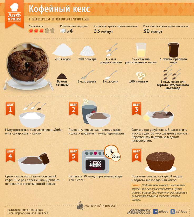Постный кофейный кекс для семейного чаепития | Рецепты в инфографике | Кухня | Аргументы и Факты