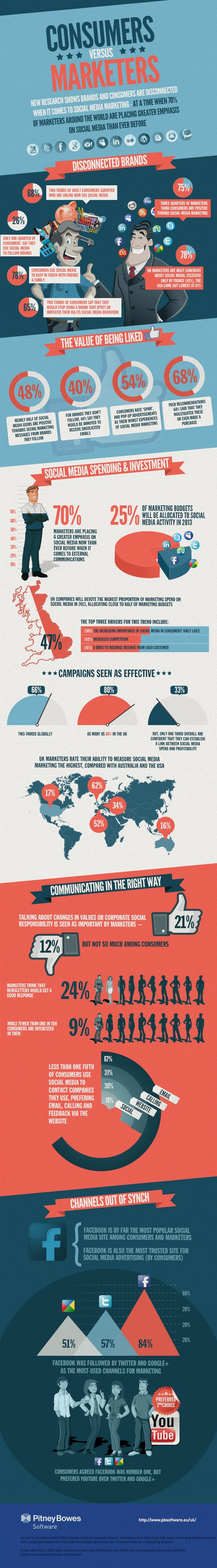 Consumers vs. Marketers on social media