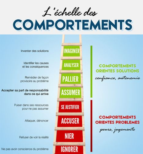 L'échelle des comportements : l'outil pour mieux analyser le comportement de votre entourage | Leadership, Change & Talent Management | Scoop.it