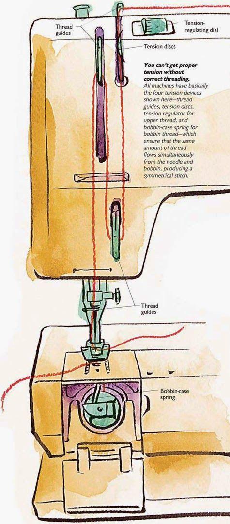 Bye, Prêt-à-Porter!: Ajustando a tensão da linha na máquina de costura