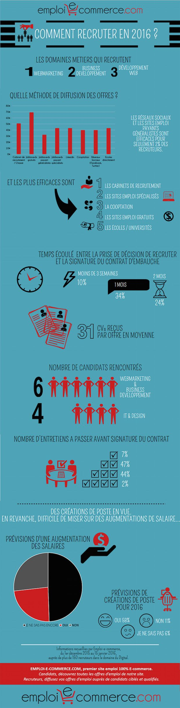 Infographie Emploi-E-Commerce Maddy