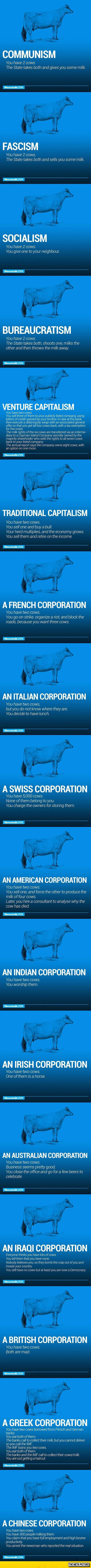 cool The World's Economy Explained With Just Two Cows by http://dezdemonhumoraddiction.space/work-humor/the-worlds-economy-explained-with-just-two-cows-2/