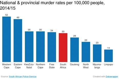 Where #murder happens in #SouthAfrica: #WesternCape #tops the list. The Western Cape, Eastern Cape, KwaZulu-Natal, Northern Cape and the Free State were the five most dangerous provinces as far as murder were concerned in 2014/15. All had a murder rate higher than the national rate of 33 per 100,000 people. The Nyanga, Harare, Mitchellsplain, Gugulethu, Khayelitsha and Delft police precincts remain the most murderous in the peninsula.