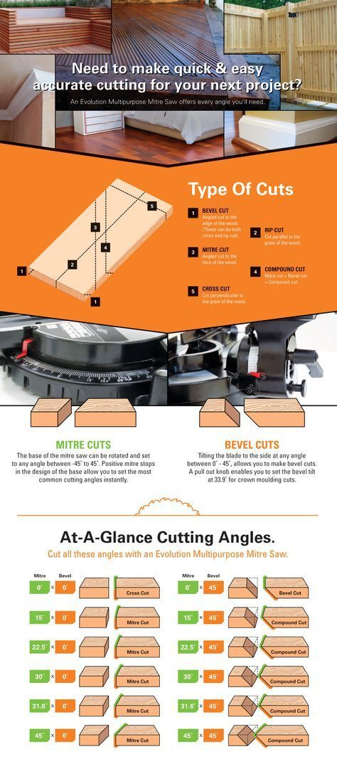 Evolution UK - Mitre Saw Snijden Gids