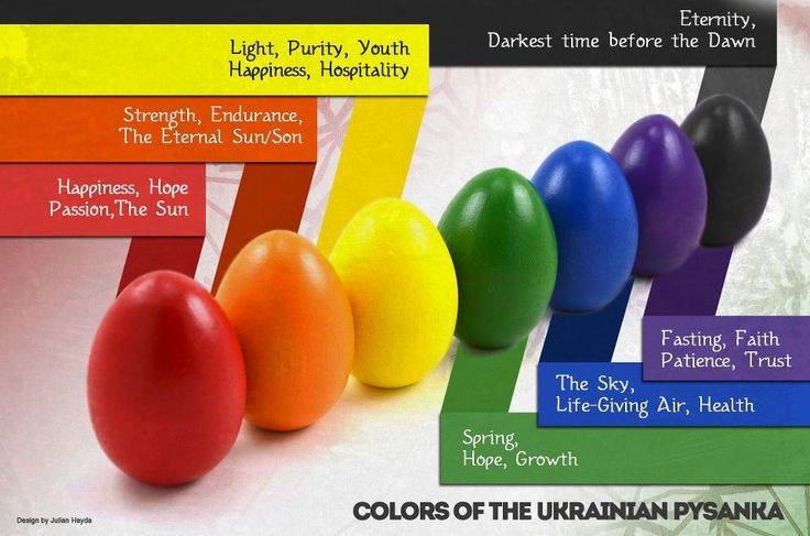 The meaning of the colors of Ukrainian Pysanky Easter eggs