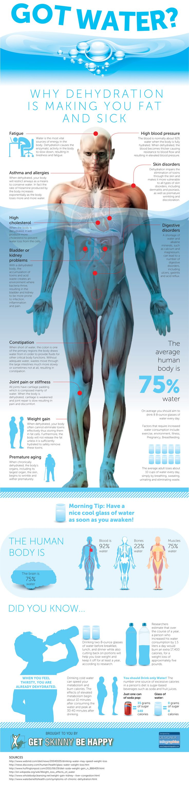 Why Dehydration is making you fat. Drink more water!