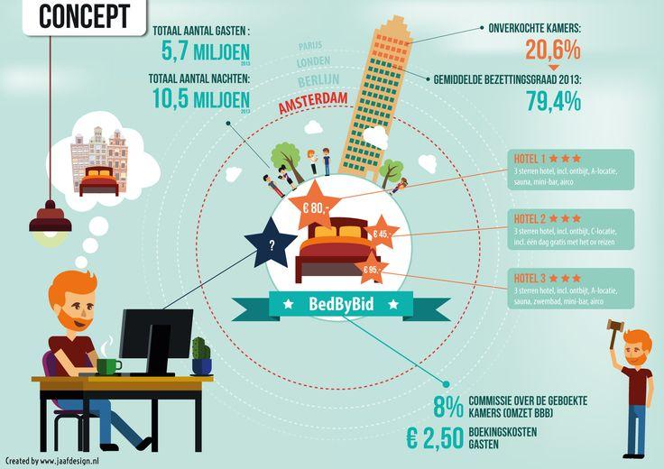 Visualisatie van business idee. Start-up ondersteuning bij het vinden van investeerders.
