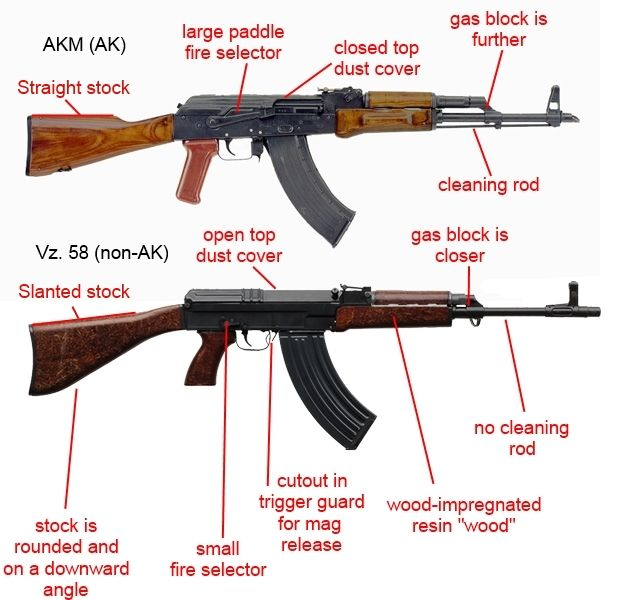 Comparing the AKM (top) and vz. 58. Image used with permission from imgur user Vz58V.