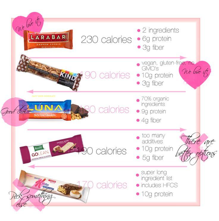 Best nutrition bars: Larabar, Luna Bar, KIND Bar