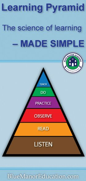 How Children Learn: (Learning Pyramid) - good argument for project-based learning & student presentations