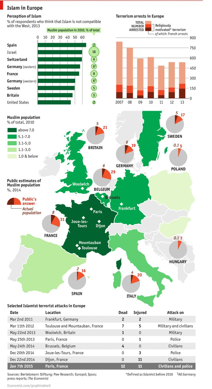 """Islam in Europe"" - Perceptions of Islam/Muslims in Europe. 