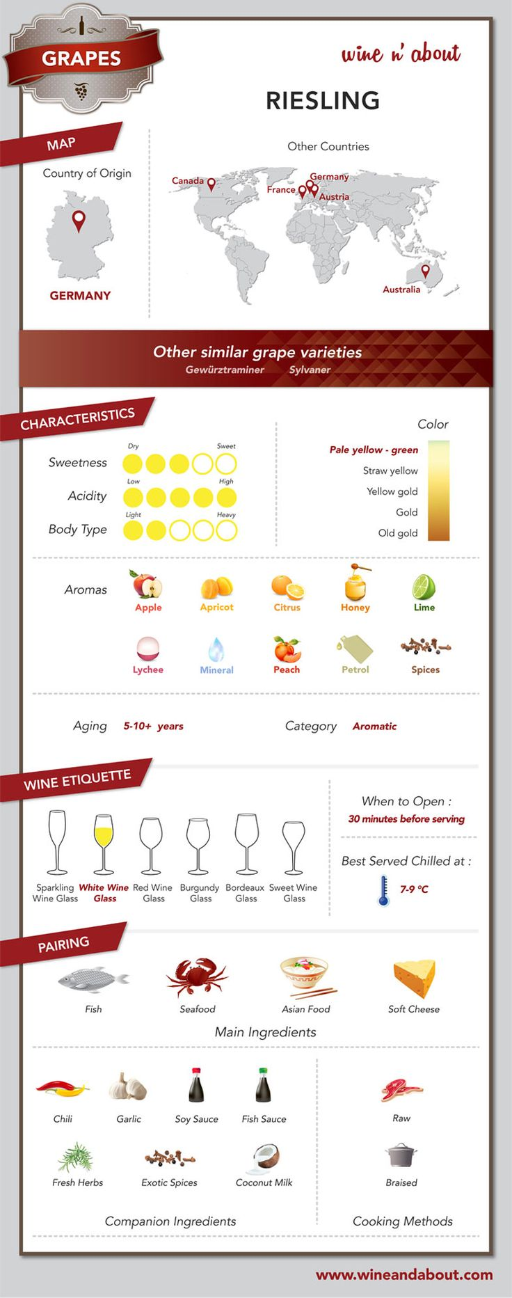 Riesling is my 2nd favorite white wine. I especially love Washington rieslings…