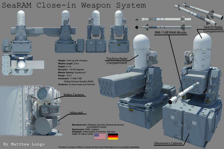 SeaRAM RIM-116B Rolling Airframe Missile CIWS by EumenesOfCardia.deviantart.com on @deviantART