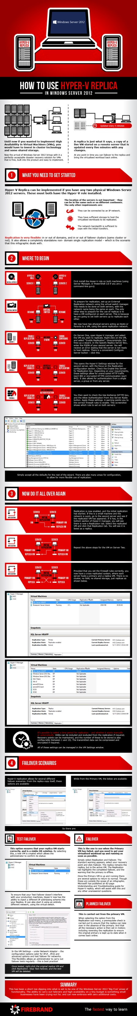 INFOGRAPHIC: How to Use Hyper-V Replica in Windows Server 2012