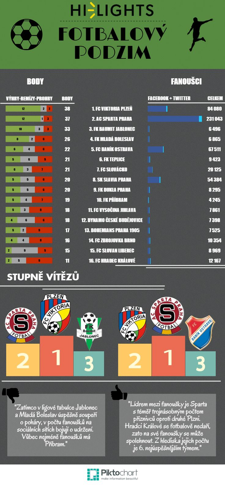Infografika - fotbalový podzim 2014