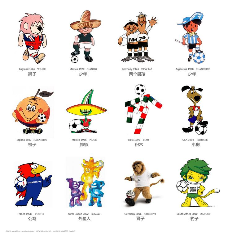FIFA World Cup Mascots. Since 1966