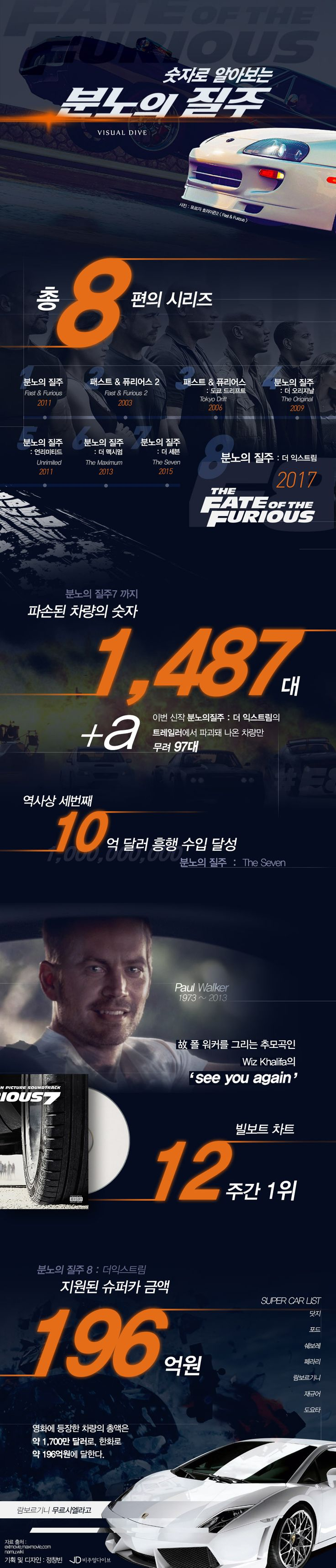 '압도적 예매율' 숫자로 보는 '분노의 질주' [인포그래픽] #movie / #Infographic ⓒ 비주얼다이브 무단 복사·전재·재배포 금지