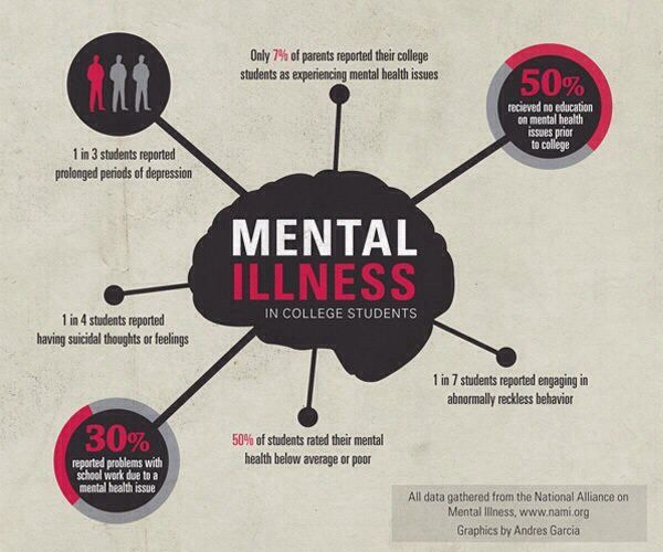 Mental Illness in College Students
