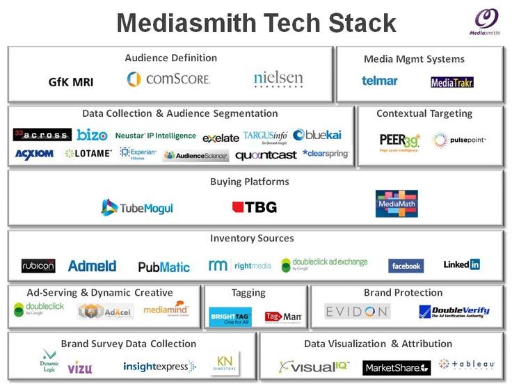Tech Stack - From Mediasmith  www.mediasmith.com/tech-stack/#:  Internet Site,  Website, Web Site