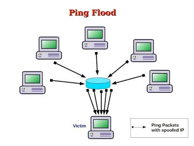 What Are Ping Flood and Ping of Death?