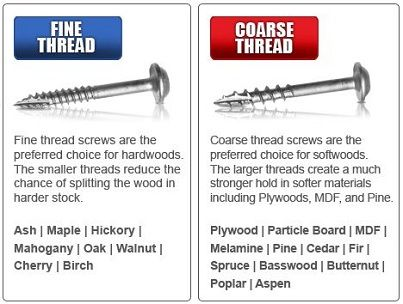 How to choose the right screw. Which screw you should choose depends on the type of wood you are using.