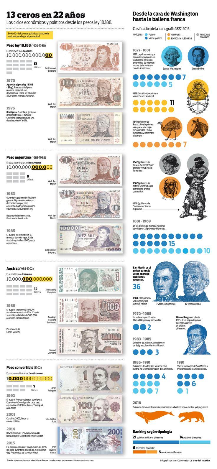 billetes argentinos 1970 hacia adelante