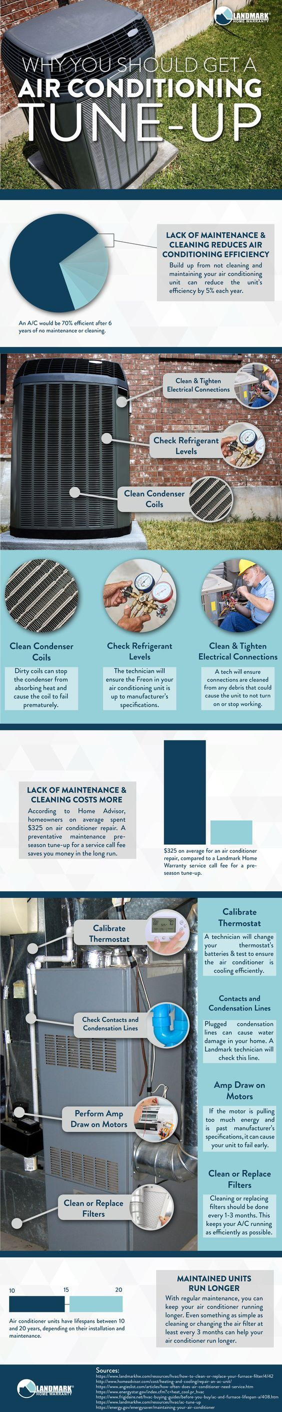 84 best Air conditioning maintenance in California images on ...