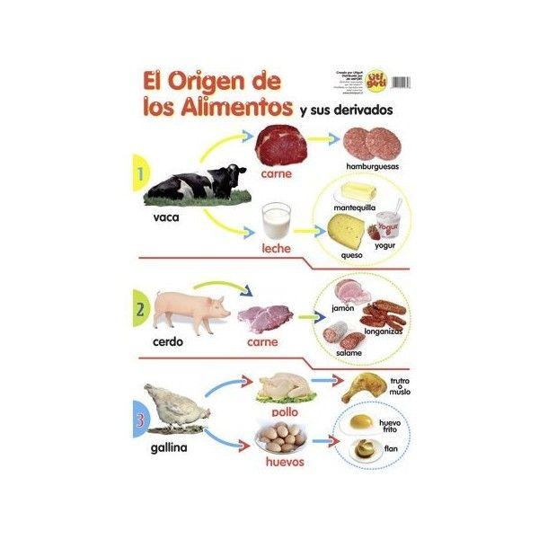 origen dels aliments