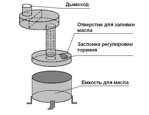 Самодельная печь для бани с закрытой каменкой