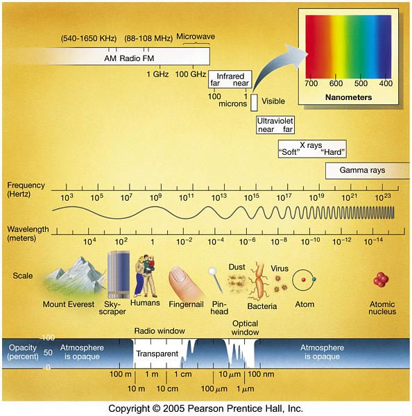 a look at the waves and concept of electronic spectrum Our eyes can see only a limited part of the electromagnetic spectrum—the colorful how an electromagnetic wave the sun might look more like it does.