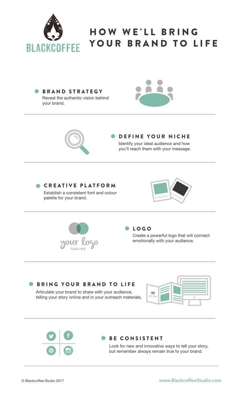 Our Branding Process | blackcoffeestudio.com