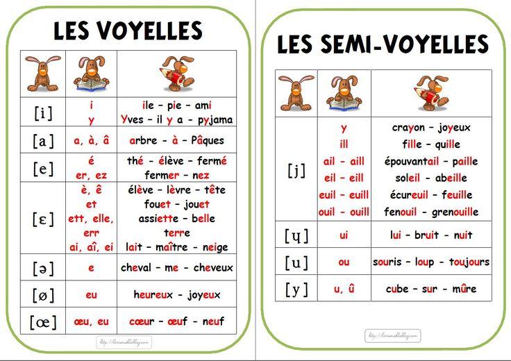 CE1 : Affichage de l'alphabet phonétique - Lòrienenseigner