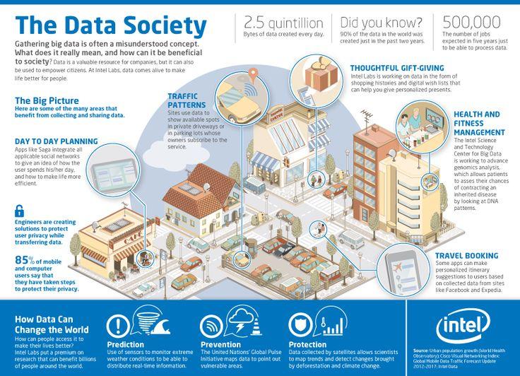 The Data Society Visual Ly
