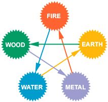 The Wu or insulting cycle is also an imbalance in the Ke or regulating cycle. Thus the grandchild element insults or retuns the contolling force generated by the grandmother element. Ex: fire can burn up water and water can wash away earth.
