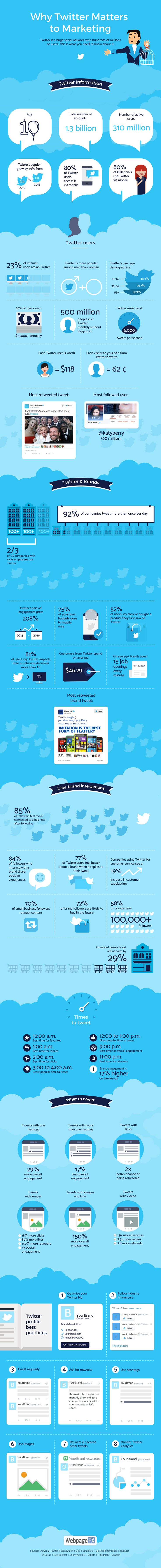 Why Twitter Matters To Marketing: http://blog.hubspot.com/marketing/twitter-stats-tips