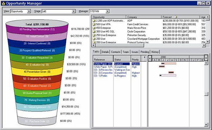37 Awesome sales pipeline management images | Management. Visualisation. Image