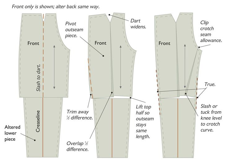 TAPERING OR WIDENING PANTS (Trousers).    From: www.threadsmagazine.com/item/4309/tapering-or-widening-pants