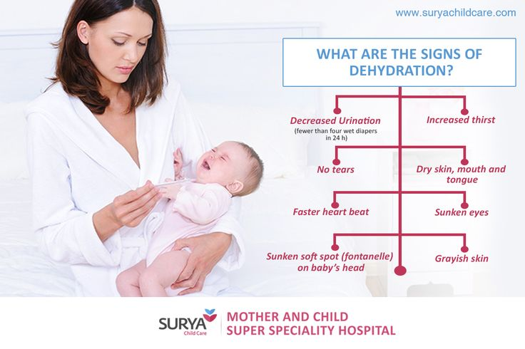 What Are The Sighs Of #DEHYDRATION???? Read More ...